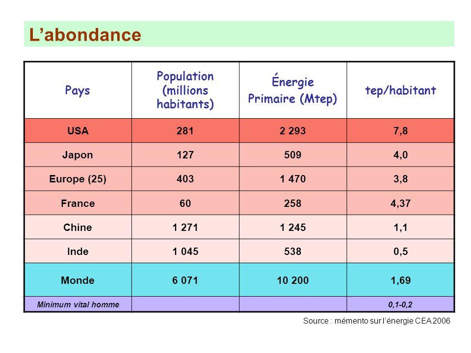 Labondance Pays Population (millions habitants) Énergie Primaire (Mtep) tep/habitant USA2812 2937,8 Japon1275094,0 Europe (25)4031 4703,8 France602584