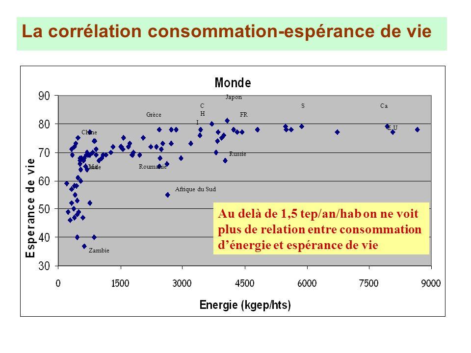 Zambie Afrique du Sud Inde Japon Chine Russie Grèce CHCH FR SCa E.U Au delà de 1,5 tep/an/hab on ne voit plus de relation entre consommation dénergie