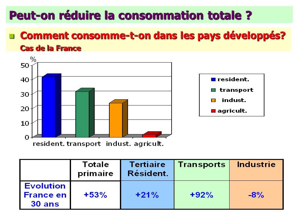 Peut-on réduire la consommation totale ? n Comment consomme-t-on dans les pays développés? Cas de la France %