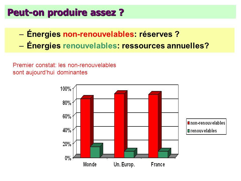 Peut-on produire assez ? –Énergies non-renouvelables: réserves ? –Énergies renouvelables: ressources annuelles? Premier constat: les non-renouvelables