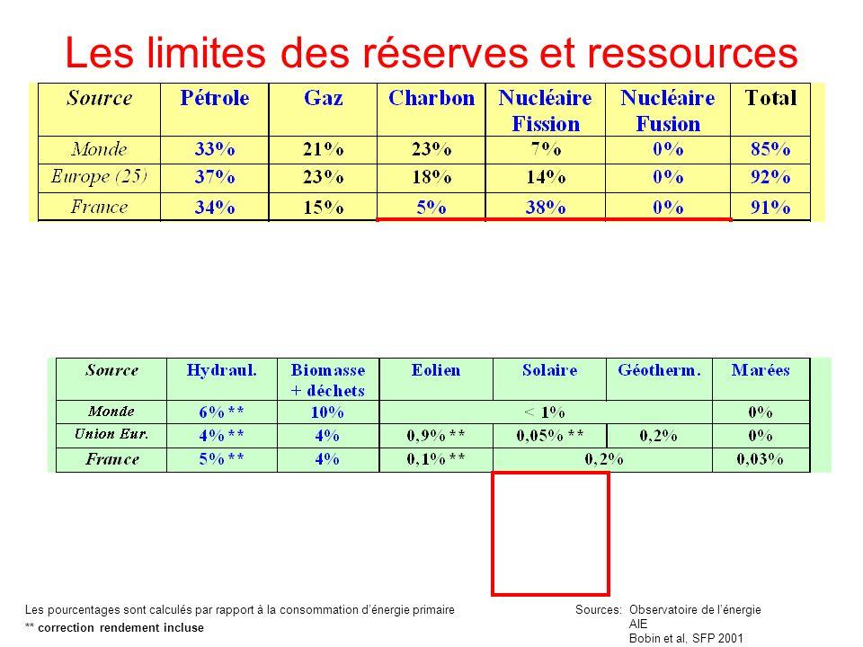 Les limites des réserves et ressources Les pourcentages sont calculés par rapport à la consommation dénergie primaire Sources: Observatoire de lénergi