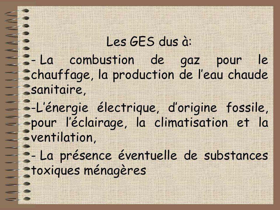 Les GES dus à: - La combustion de gaz pour le chauffage, la production de leau chaude sanitaire, -Lénergie électrique, dorigine fossile, pour léclairage, la climatisation et la ventilation, - La présence éventuelle de substances toxiques ménagères