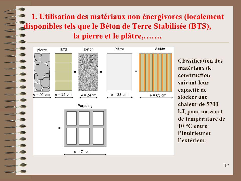 17 1. Utilisation des matériaux non énergivores (localement disponibles tels que le Béton de Terre Stabilisée (BTS), la pierre et le plâtre,……. Classi