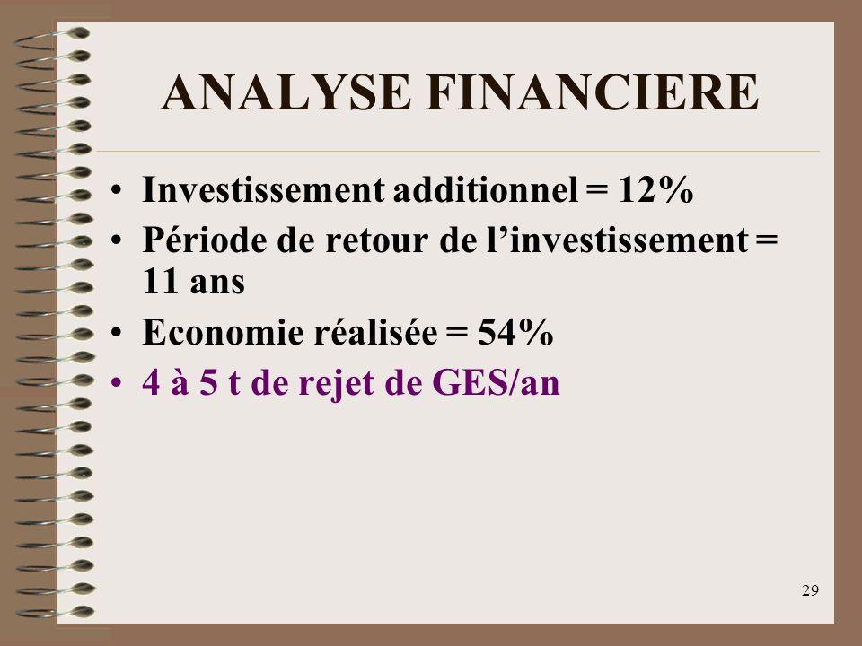 ANALYSE FINANCIERE Investissement additionnel = 12% Période de retour de linvestissement = 11 ans Economie réalisée = 54% 4 à 5 t de rejet de GES/an 2