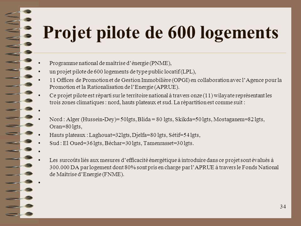 Projet pilote de 600 logements Programme national de maîtrise dénergie (PNME), un projet pilote de 600 logements de type public locatif (LPL), 11 Offices de Promotion et de Gestion Immobilière (OPGI) en collaboration avec lAgence pour la Promotion et la Rationalisation de lEnergie (APRUE).