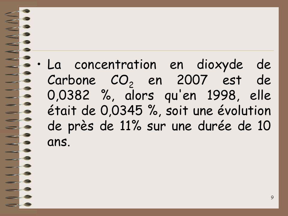 9 La concentration en dioxyde de Carbone CO 2 en 2007 est de 0,0382 %, alors qu en 1998, elle était de 0,0345 %, soit une évolution de près de 11% sur une durée de 10 ans.