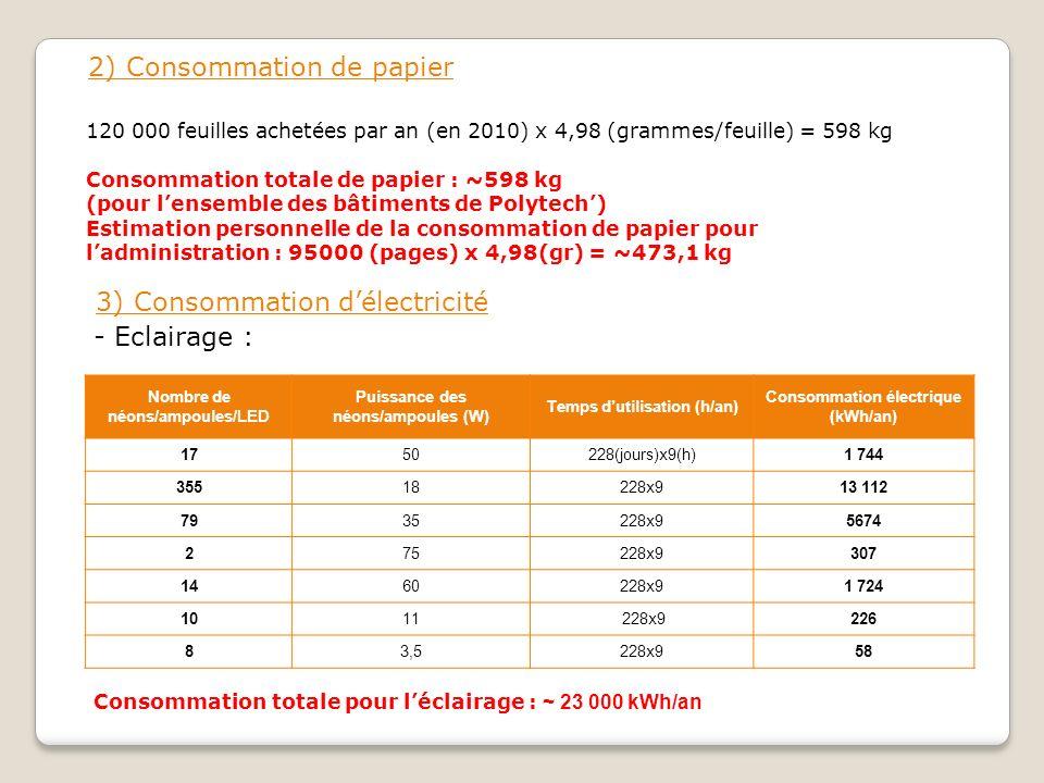 Nombre de néons/ampoules/LED Puissance des néons/ampoules (W) Temps dutilisation (h/an) Consommation électrique (kWh/an) 1750228(jours)x9(h)1 744 3551