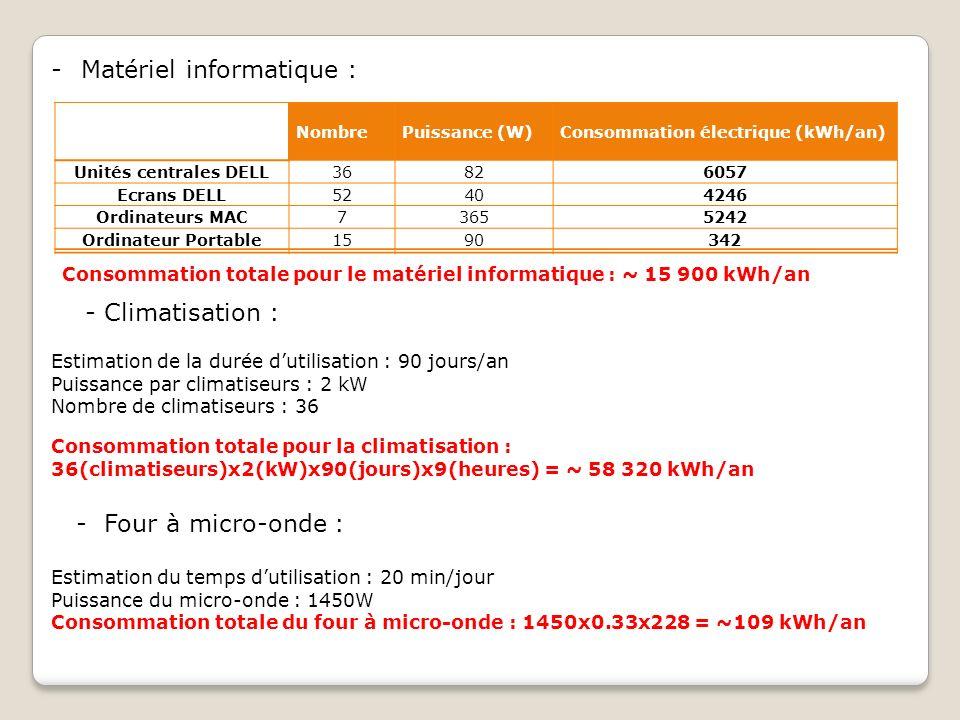 -Matériel informatique : Nombre Puissance (W) Consommation électrique (kWh/an) Unités centrales DELL36826057 Ecrans DELL52404246 Ordinateurs MAC736552