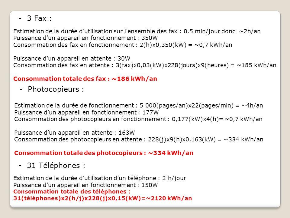 - 3 Fax :. Estimation de la durée dutilisation sur lensemble des fax : 0.5 min/jour donc ~2h/an Puissance dun appareil en fonctionnement : 350W Consom