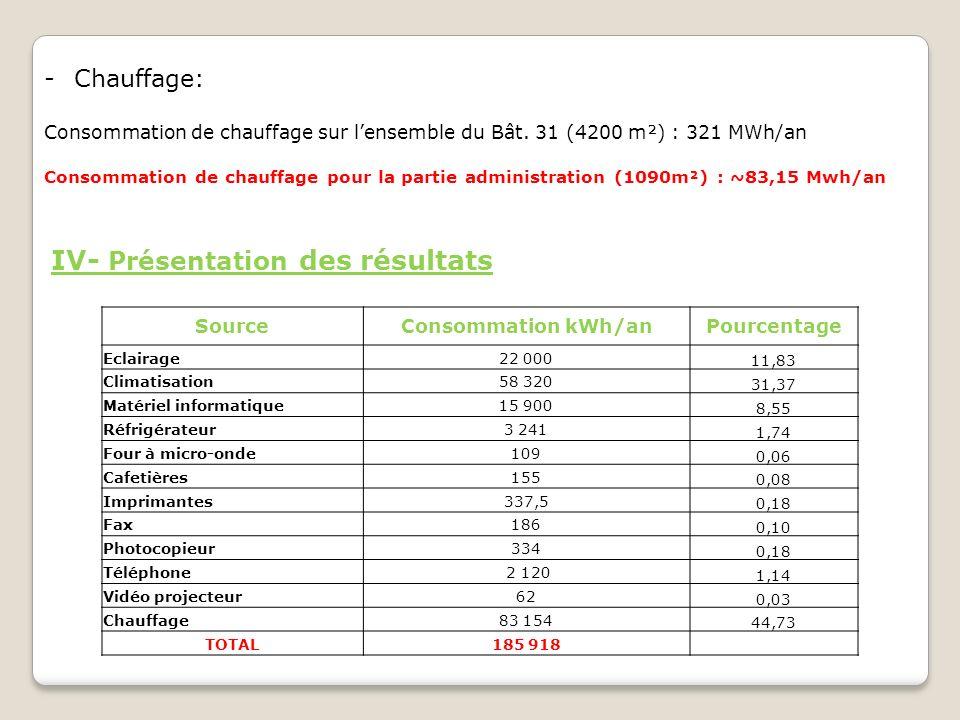 IV- Présentation des résultats -Chauffage: Consommation de chauffage sur lensemble du Bât. 31 (4200 m²) : 321 MWh/an Consommation de chauffage pour la