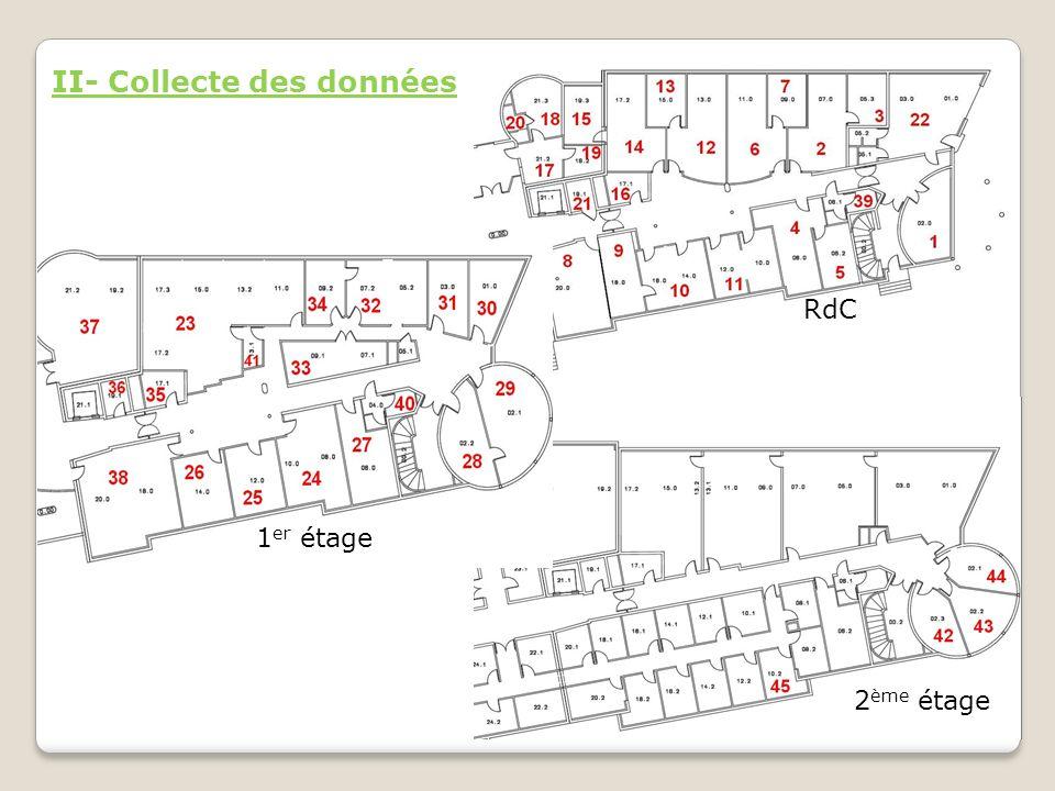 RdC 1 er étage 2 ème étage II- Collecte des données