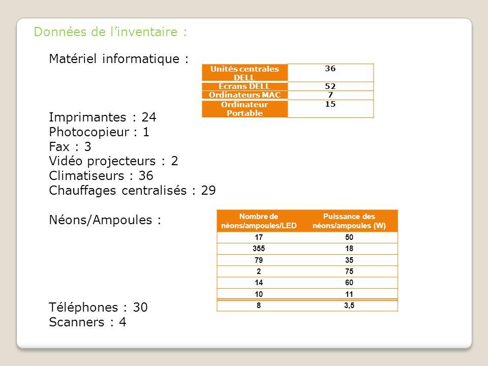 Données de linventaire : Matériel informatique : Imprimantes : 24 Photocopieur : 1 Fax : 3 Vidéo projecteurs : 2 Climatiseurs : 36 Chauffages centrali