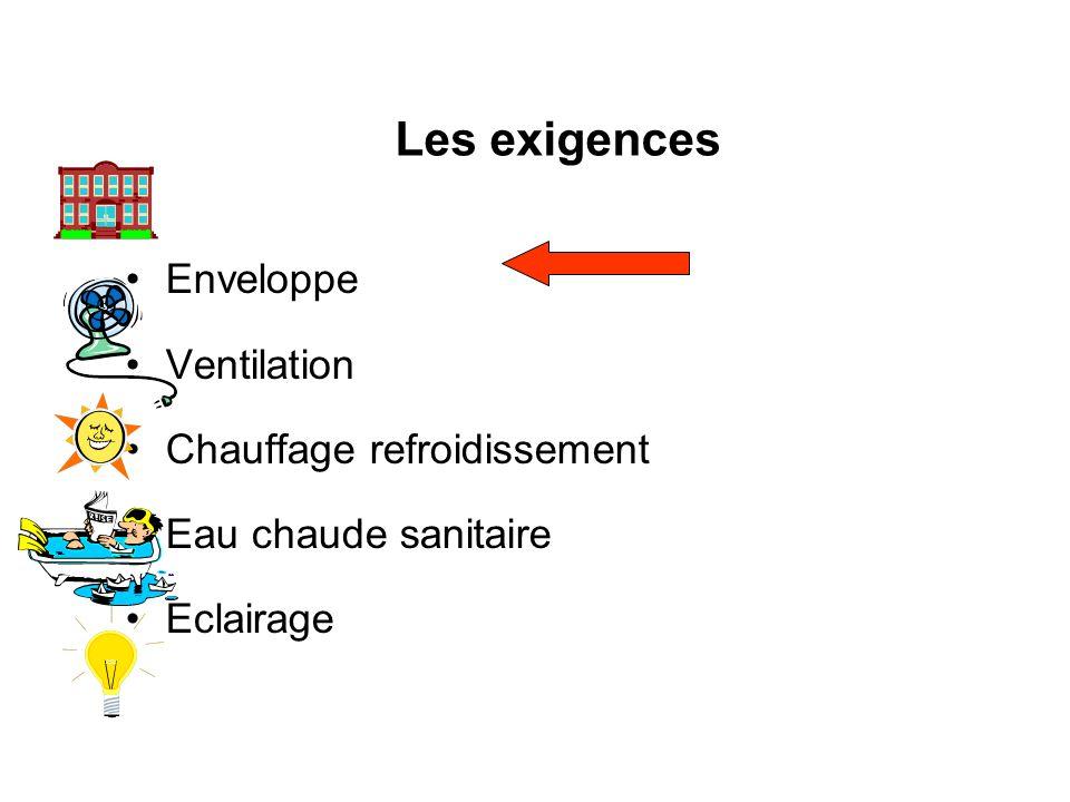 Les exigences Enveloppe Ventilation Chauffage refroidissement Eau chaude sanitaire Eclairage