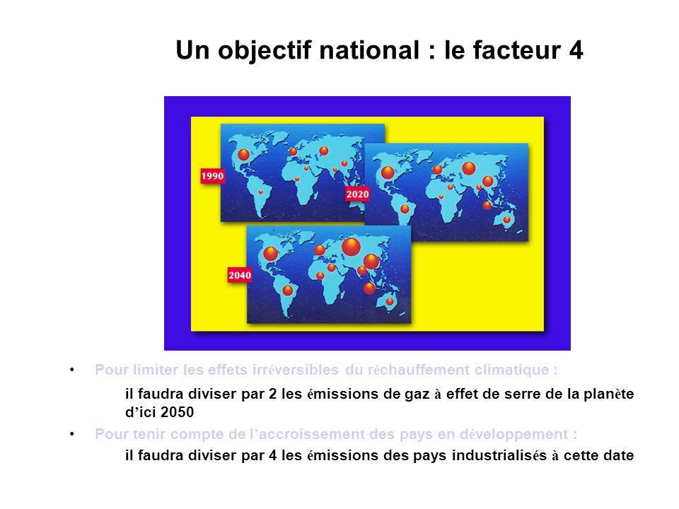 Un objectif national : le facteur 4 Pour limiter les effets irr é versibles du r é chauffement climatique : il faudra diviser par 2 les é missions de