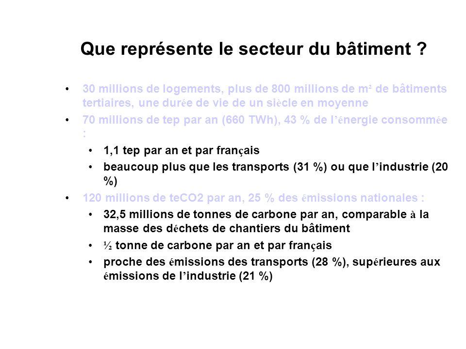 Évolution des GES en France 2004/1996 Source MEDD/CITEPA