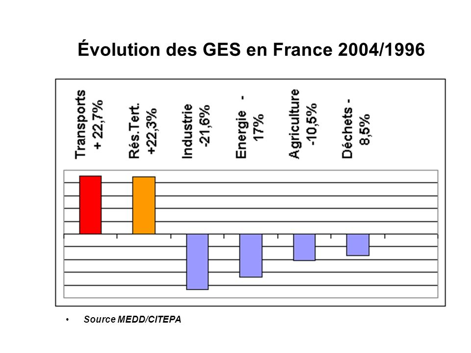 Lutte contre le changement climatique : les engagements de la France Protocole de Kyoto Émissions de CO 2 2010 au niveau 1990 Plan Climat 2004 Chapitre Bâtiment Ecohabitat Transposition de la directive performance énergétique des bâtiments