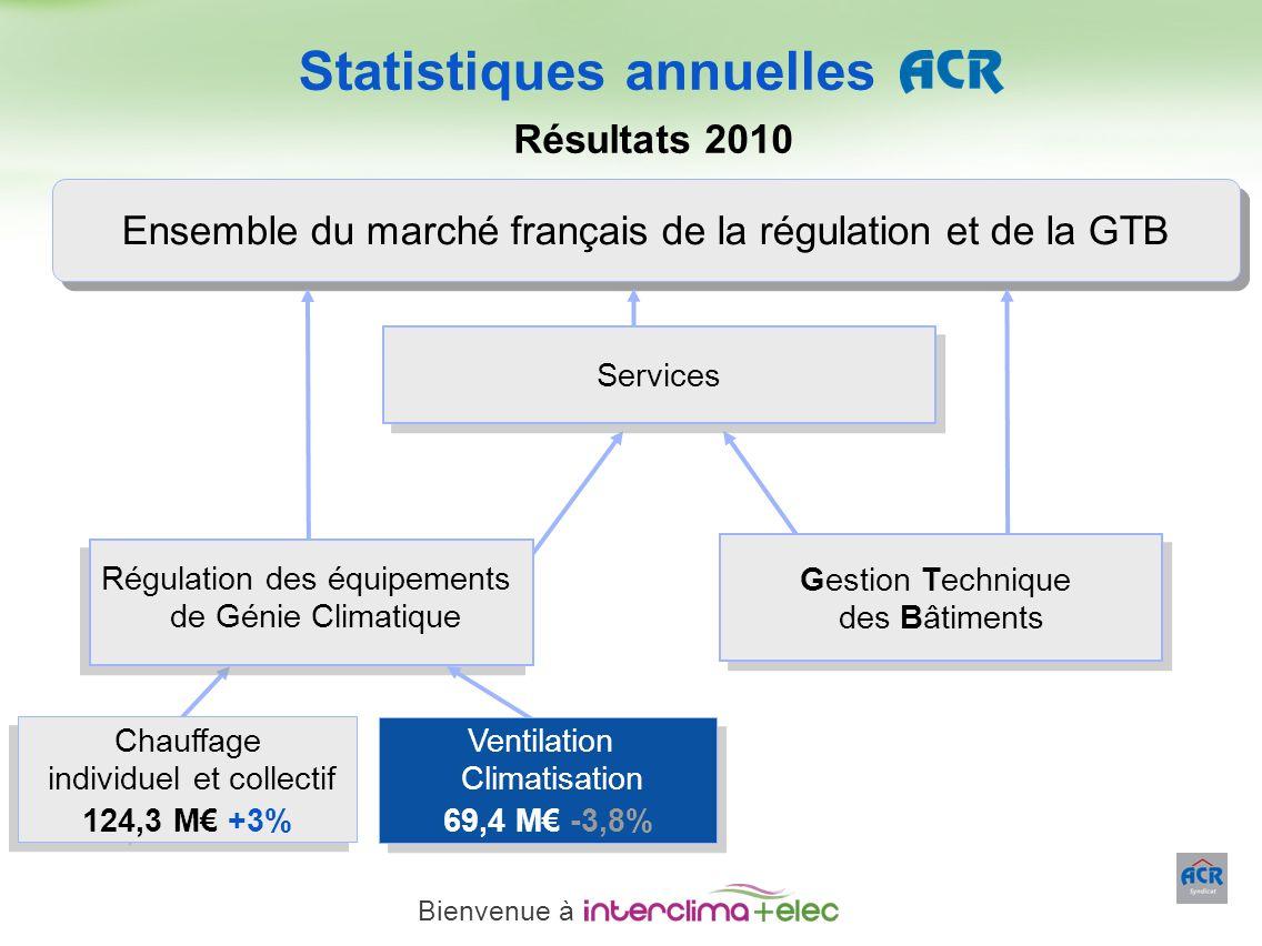 Paris – 23 mars 2011 - 11 Ensemble du marché français de la régulation et de la GTB Gestion Technique des Bâtiments Gestion Technique des Bâtiments Ré