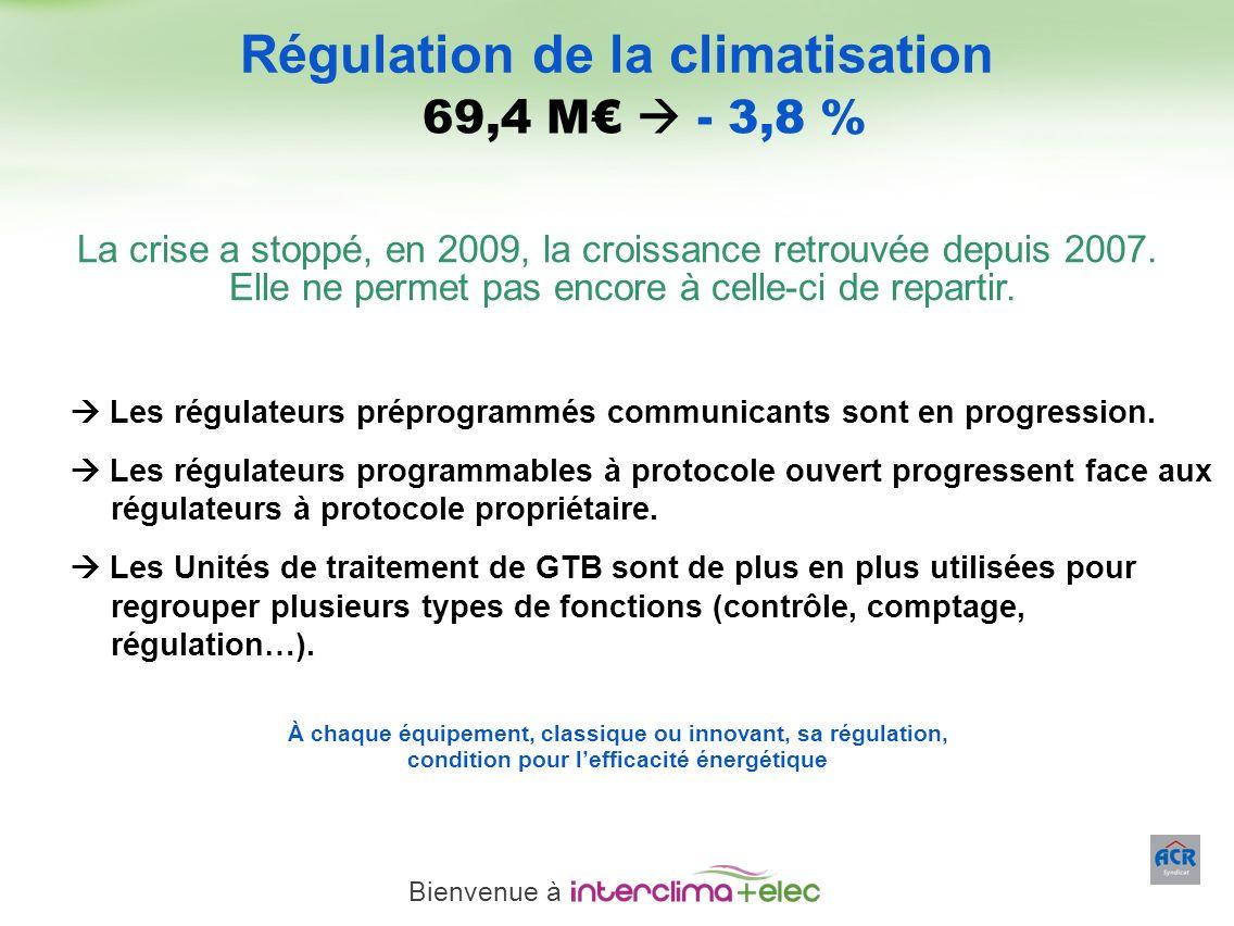 Paris – 23 mars 2011 - 12 69,4 M - 3,8 % Les régulateurs préprogrammés communicants sont en progression. Les régulateurs programmables à protocole ouv