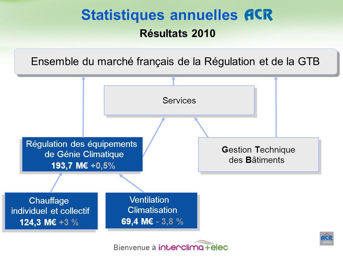 Paris – 23 mars 2011 - 13 Statistiques annuelles Résultats 2010 Chauffage individuel et collectif 124,3 M +3 % Ventilation Climatisation 69,4 M - 3,8