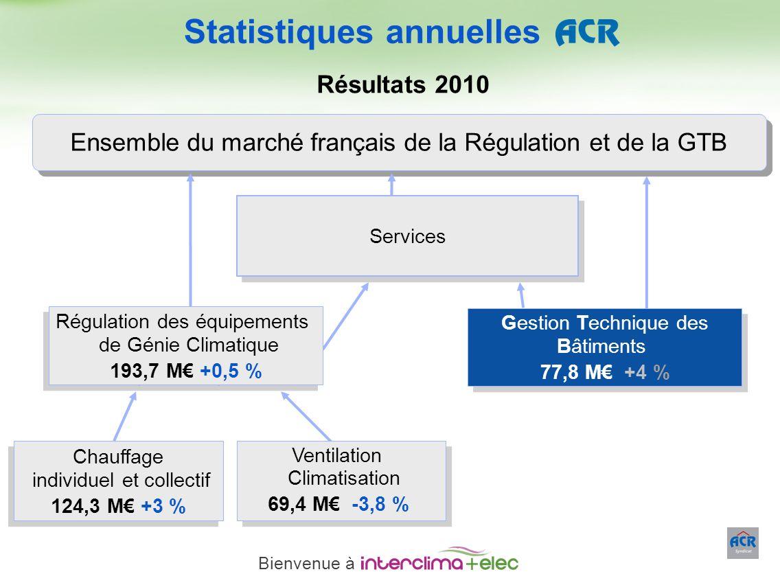 Paris – 23 mars 2011 - 14 Ensemble du marché français de la Régulation et de la GTB Services Chauffage individuel et collectif 124,3 M +3 % Chauffage