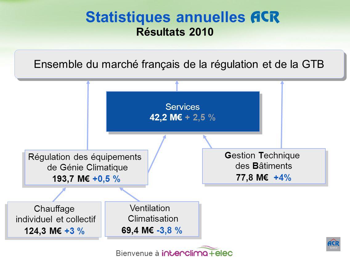 Paris – 23 mars 2011 - 16 Ensemble du marché français de la régulation et de la GTB Statistiques annuelles Résultats 2010 Gestion Technique des Bâtime