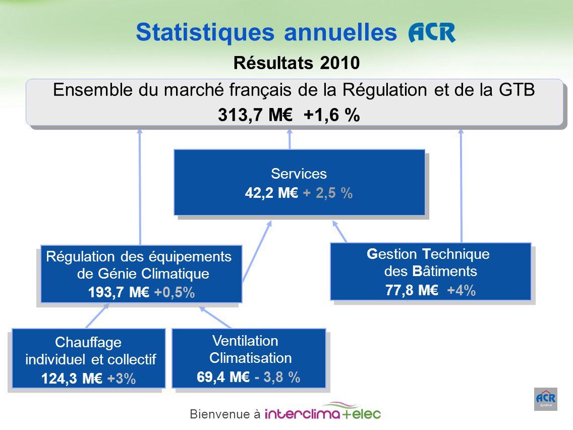 Paris – 23 mars 2011 - 18 Gestion Technique des Bâtiments 77,8 M +4% Gestion Technique des Bâtiments 77,8 M +4% Régulation des équipements de Génie Cl