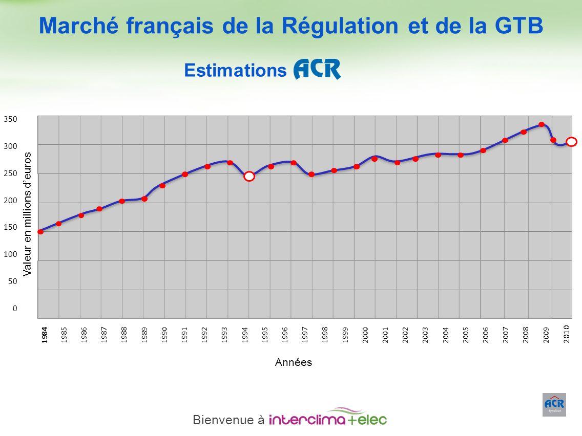 Paris – 23 mars 2011 - 19 Marché français de la Régulation et de la GTB Estimations 198419851986198719881989199019911992199319941995199619971998199920