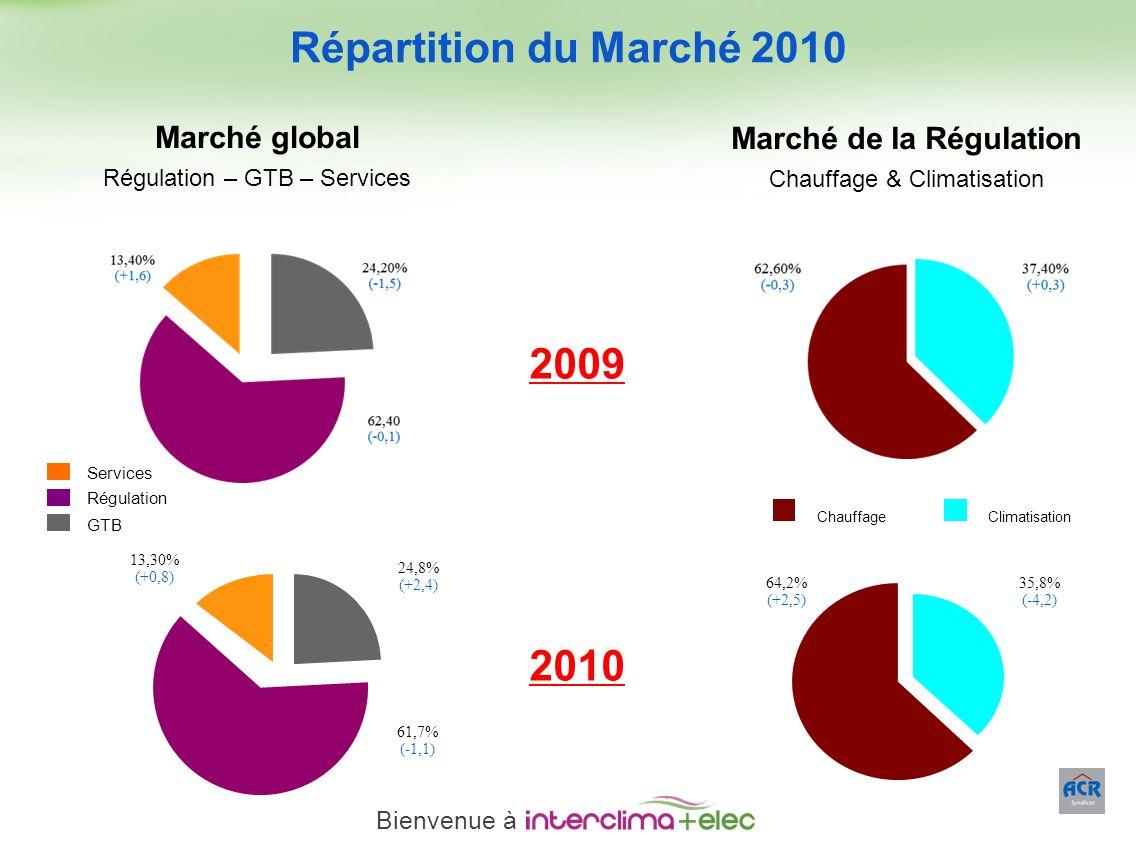 Paris – 23 mars 2011 - 20 Répartition du Marché 2010 2009 Marché global Régulation – GTB – Services Services Régulation GTB ChauffageClimatisation Mar
