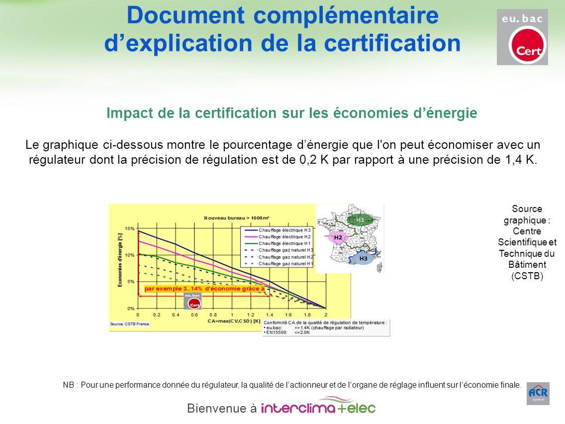 Paris – 23 mars 2011 - 25 Impact de la certification sur les économies dénergie Le graphique ci-dessous montre le pourcentage dénergie que l'on peut é