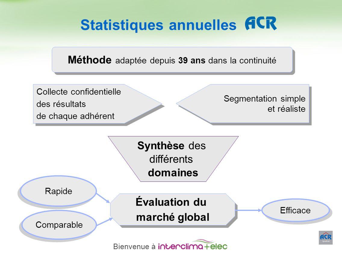 Paris – 23 mars 2011 - 6 Méthode adaptée depuis 39 ans dans la continuité Collecte confidentielle des résultats de chaque adhérent Collecte confidenti