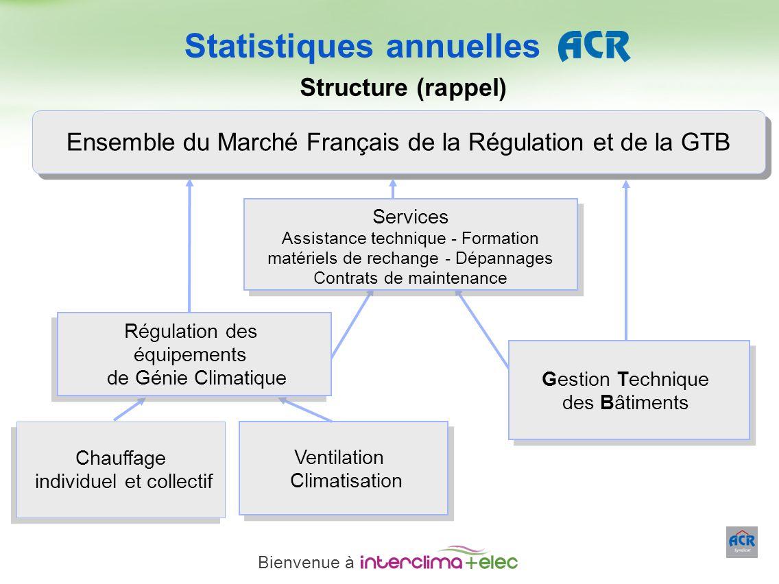 Paris – 23 mars 2011 - 7 Ensemble du Marché Français de la Régulation et de la GTB Services Assistance technique - Formation matériels de rechange - D