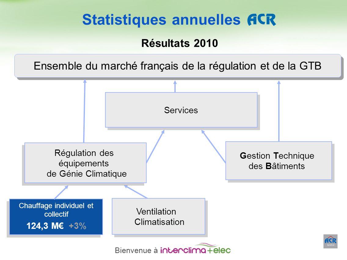 Paris – 23 mars 2011 - 8 Ensemble du marché français de la régulation et de la GTB Gestion Technique des Bâtiments Gestion Technique des Bâtiments Rég