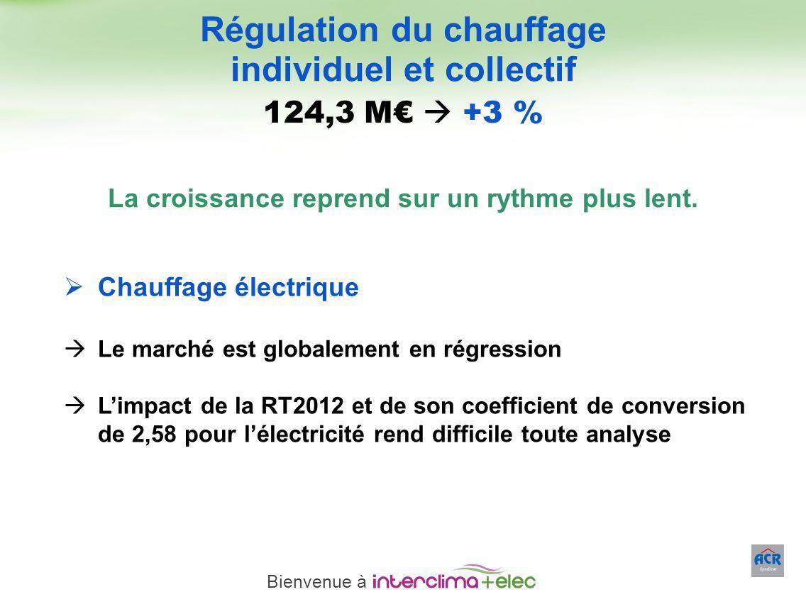 Paris – 23 mars 2011 - 9 La croissance reprend sur un rythme plus lent. Régulation du chauffage individuel et collectif Chauffage électrique Le marché
