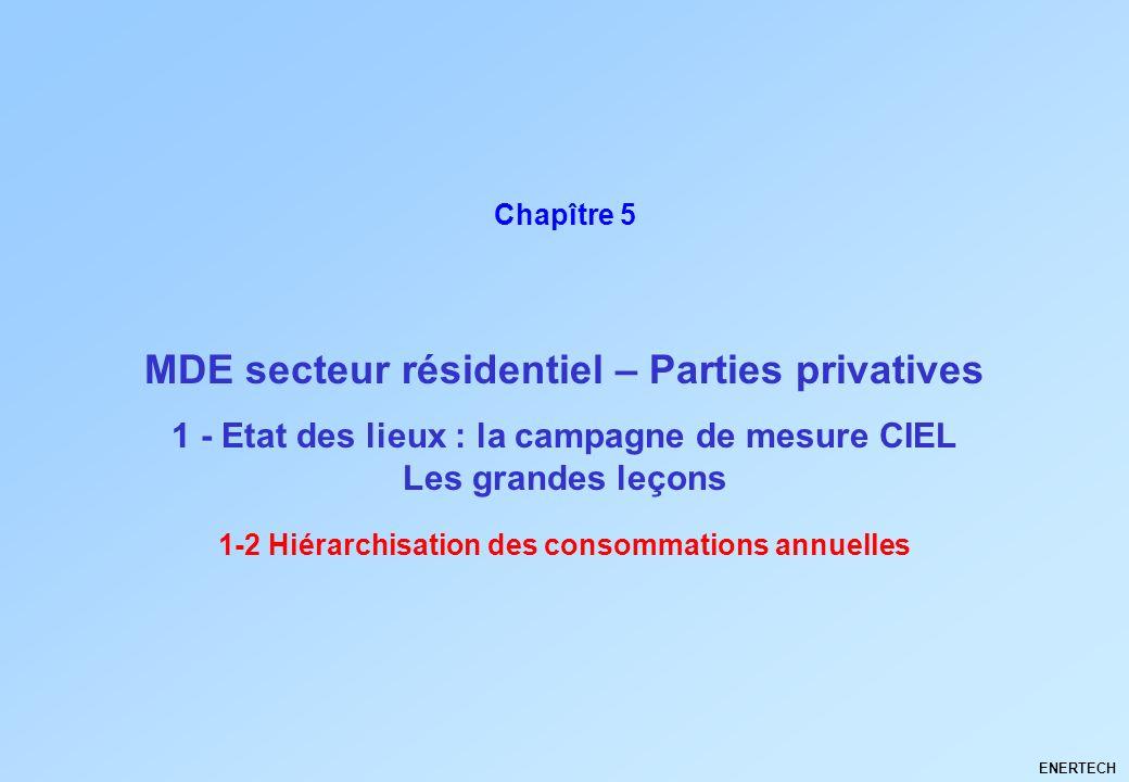 MDE secteur résidentiel – Parties privatives ENERTECH Chapître 5 1 - Etat des lieux : la campagne de mesure CIEL Les grandes leçons 1-2 Hiérarchisatio