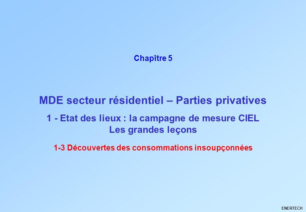 MDE secteur résidentiel – Parties privatives ENERTECH Chapître 5 1 - Etat des lieux : la campagne de mesure CIEL Les grandes leçons 1-3 Découvertes de