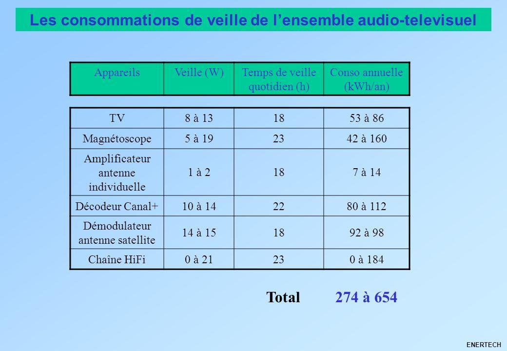 ENERTECH Les consommations de veille de lensemble audio-televisuel AppareilsVeille (W)Temps de veille quotidien (h) Conso annuelle (kWh/an) TV8 à 1318