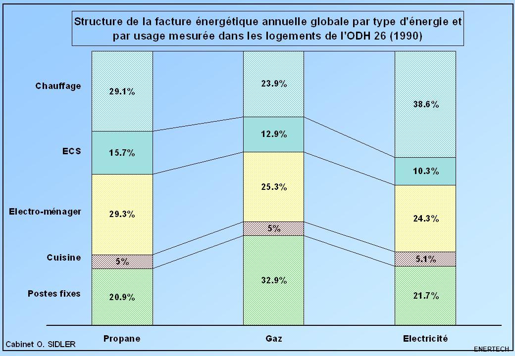 MDE secteur résidentiel – Parties privatives ENERTECH Chapître 5 3 – Etat actuel des connaissances 3-4 Fréquences cumulées des gisements : une approche nouvelle