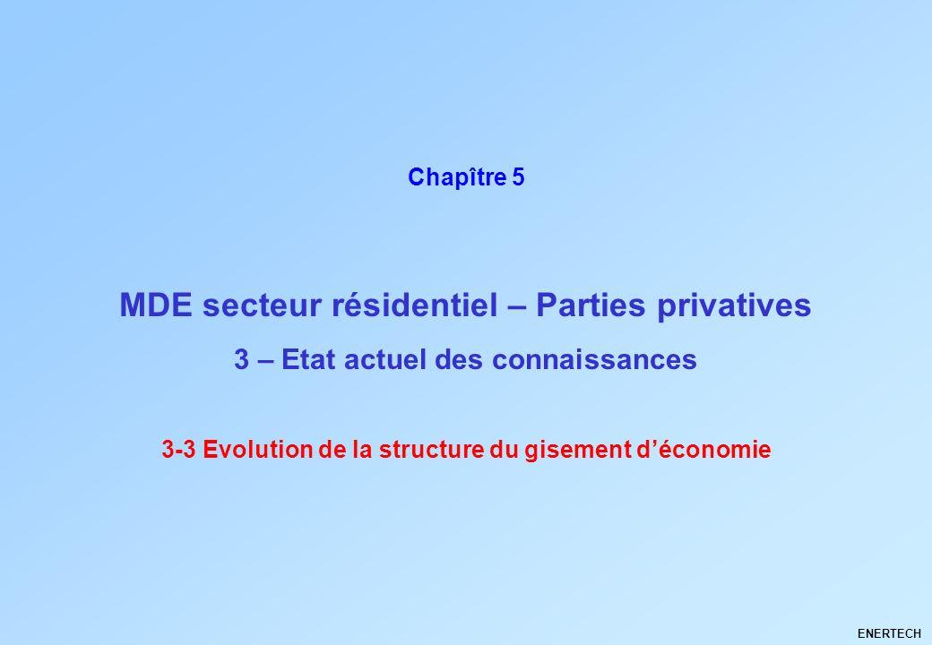 MDE secteur résidentiel – Parties privatives ENERTECH Chapître 5 3 – Etat actuel des connaissances 3-3 Evolution de la structure du gisement déconomie