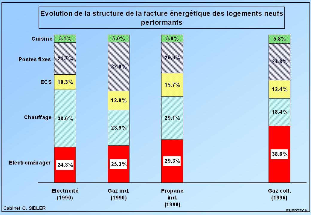 MDE secteur résidentiel – Parties privatives ENERTECH Chapître 5 5 – Les actions prioritaires chez soi