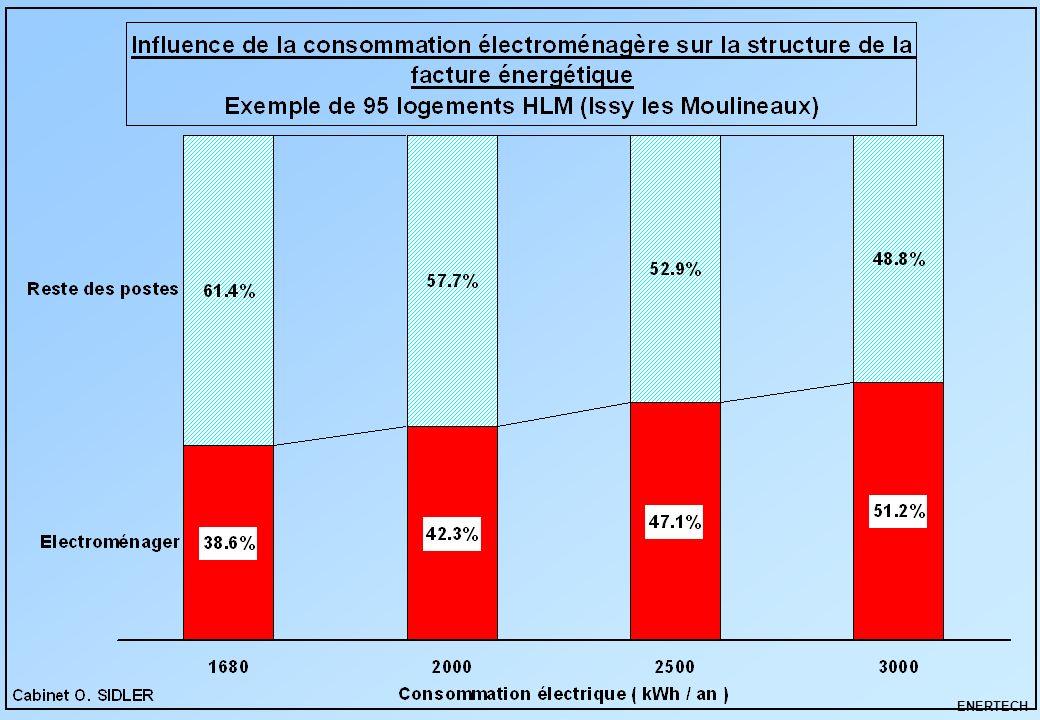 ENERTECH Comment réduire votre consommation électrodomestique .