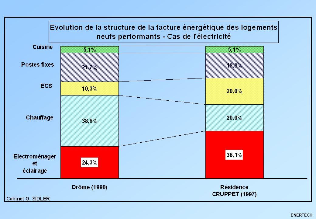 AppareilsEconomie moyenne par logement (kWh/an)Gisement national (TWh/an) Froid72512,00 Eclairage3407,72 Chaudières individuelles2271,21 Magnétoscopes118*1,75 Décodeurs Canal+96*0,48 Démodulateurs dantenne satellite 95*0,95 Lave-linge701,42 Sèche-linge560,22 TV (veille)De 0 à 145 moyenne rapportée au parc : 21*0,67 Gisements déconomie individuel et national Total 1727 à 1872 kWh/an 26,42 TWh/an * Economies immédiatement mobilisables : - Total par logement = 536 à 681 kWh/an - Total national = 5,1 TWh/an