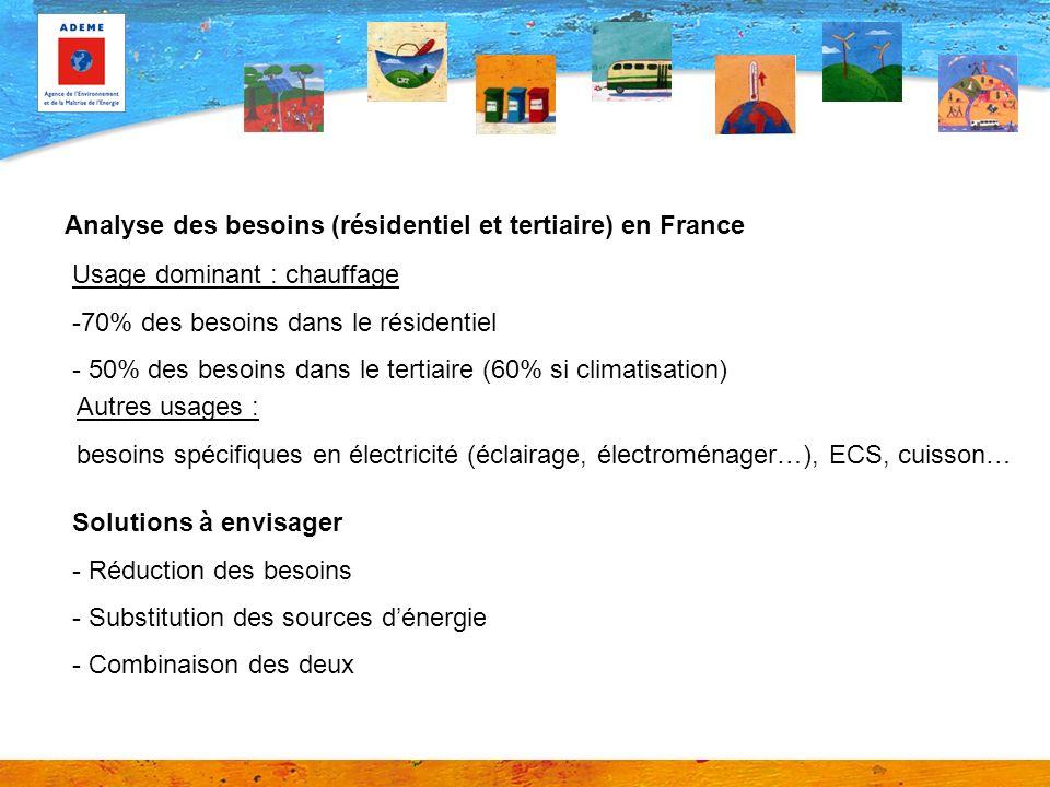 Analyse des besoins (résidentiel et tertiaire) en France Usage dominant : chauffage -70% des besoins dans le résidentiel - 50% des besoins dans le ter