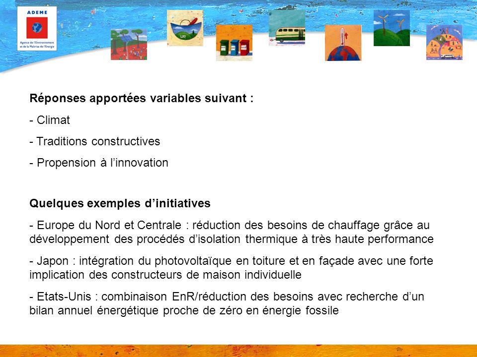 Réponses apportées variables suivant : - Climat - Traditions constructives - Propension à linnovation Quelques exemples dinitiatives - Europe du Nord