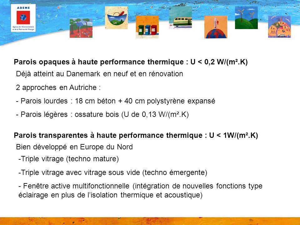 Parois opaques à haute performance thermique : U < 0,2 W/(m².K) Déjà atteint au Danemark en neuf et en rénovation 2 approches en Autriche : - Parois lourdes : 18 cm béton + 40 cm polystyrène expansé - Parois légères : ossature bois (U de 0,13 W/(m².K) Parois transparentes à haute performance thermique : U < 1W/(m².K) -Triple vitrage (techno mature) -Triple vitrage avec vitrage sous vide (techno émergente) - Fenêtre active multifonctionnelle (intégration de nouvelles fonctions type éclairage en plus de lisolation thermique et acoustique) Bien développé en Europe du Nord