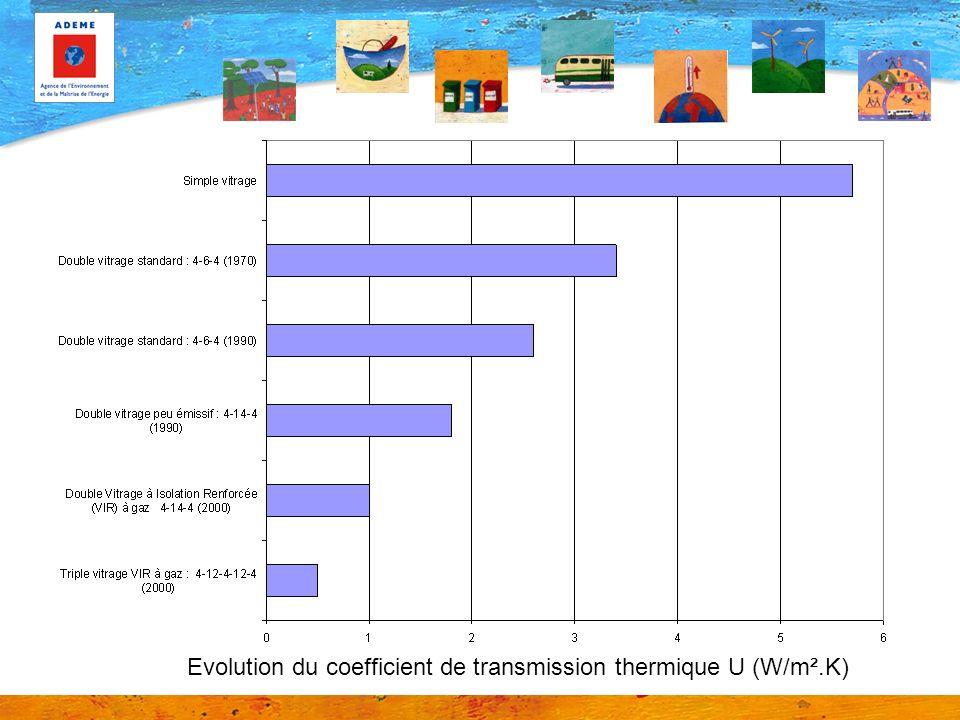 Evolution du coefficient de transmission thermique U (W/m².K)