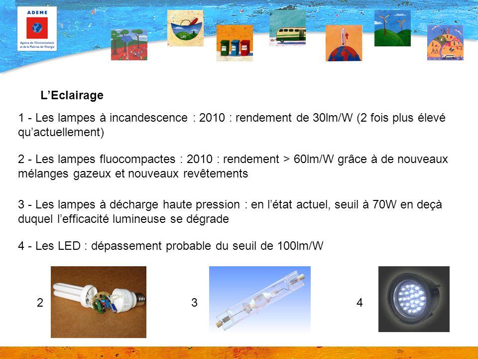 LEclairage 1 - Les lampes à incandescence : 2010 : rendement de 30lm/W (2 fois plus élevé quactuellement) 2 - Les lampes fluocompactes : 2010 : rendement > 60lm/W grâce à de nouveaux mélanges gazeux et nouveaux revêtements 3 - Les lampes à décharge haute pression : en létat actuel, seuil à 70W en deçà duquel lefficacité lumineuse se dégrade 4 - Les LED : dépassement probable du seuil de 100lm/W 243