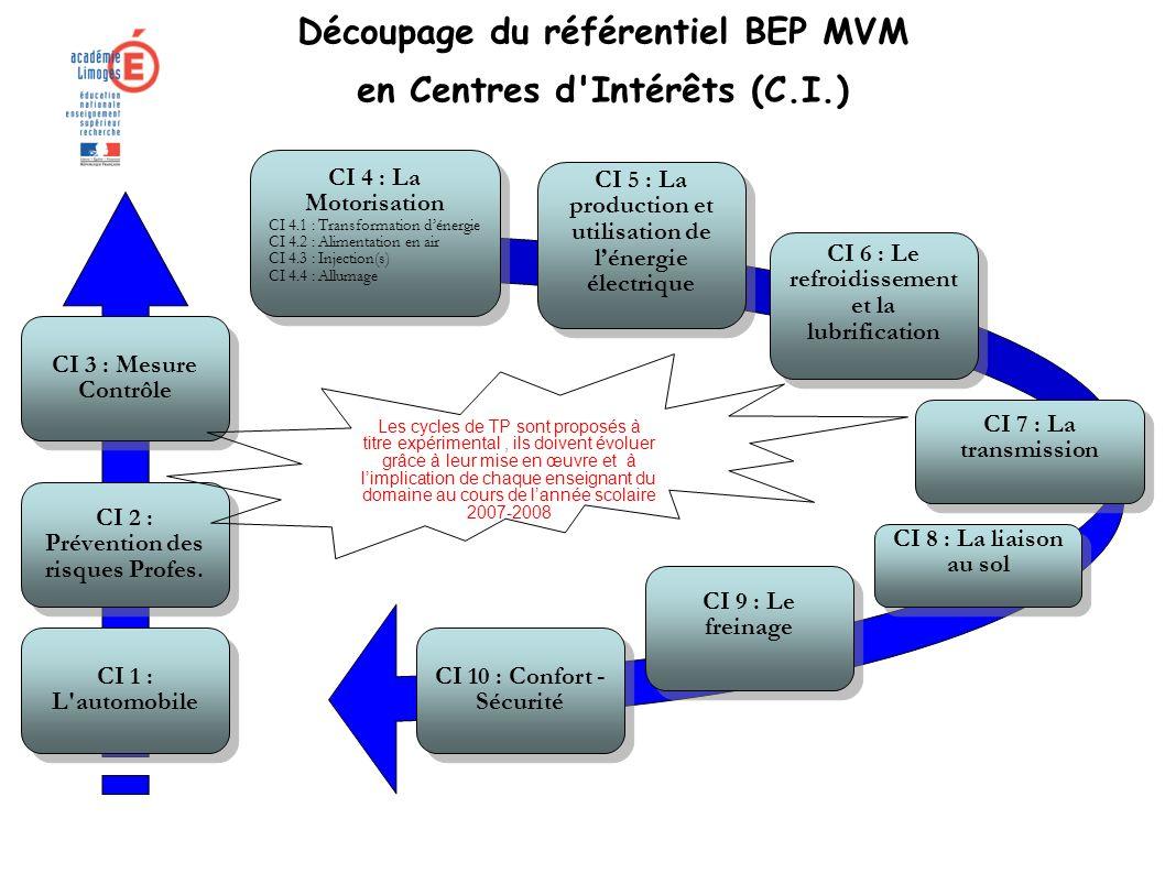 Découpage du référentiel BEP MVM en Centres d Intérêts (C.I.) Le point de départ de notre réflexion...