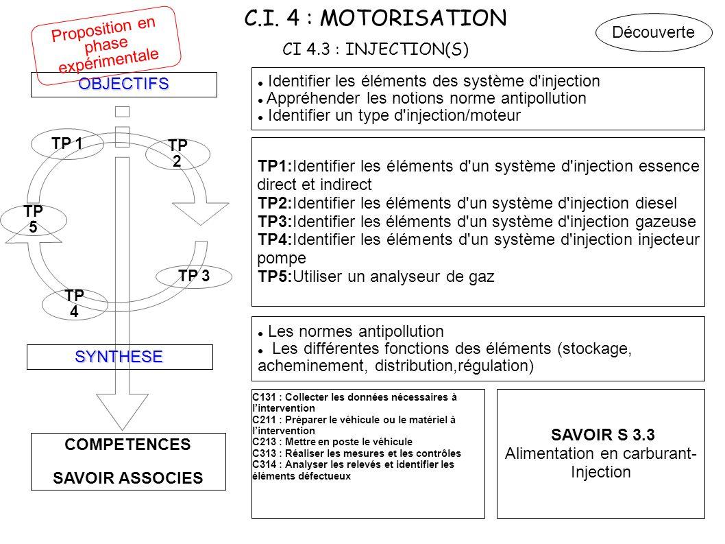 C.I. 4 : MOTORISATION CI 4.3 : INJECTION(S) COMPETENCES SAVOIR ASSOCIES OBJECTIFS SYNTHESE TP 4 TP 3 TP 2 TP 1 Identifier les éléments des système d'i
