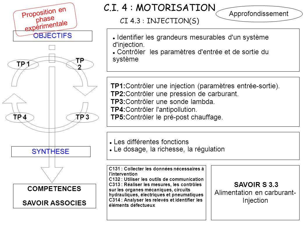C.I. 4 : MOTORISATION CI 4.3 : INJECTION(S) COMPETENCES SAVOIR ASSOCIES OBJECTIFS SYNTHESE TP 4TP 3 TP 2 TP 1 TP1:Contrôler une injection (paramètres