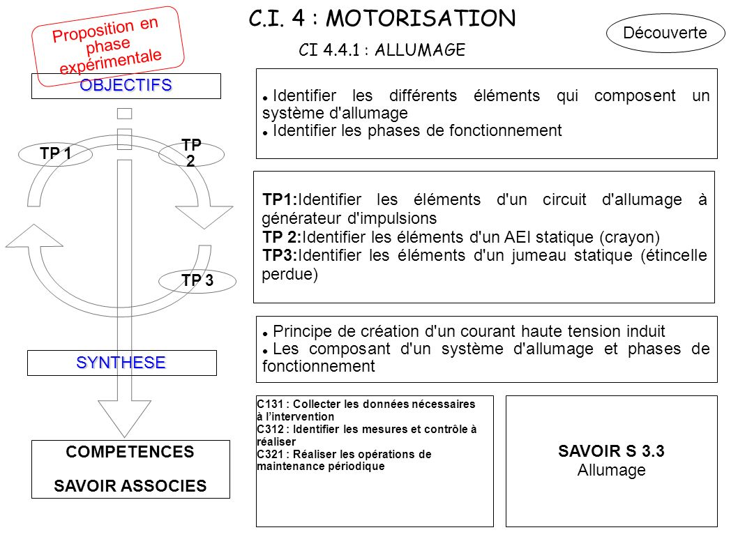 C.I. 4 : MOTORISATION CI 4.4.1 : ALLUMAGE COMPETENCES SAVOIR ASSOCIES OBJECTIFS SYNTHESE TP 3 TP 2 TP 1 Identifier les différents éléments qui compose